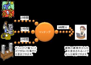 共同委託のイメージ図