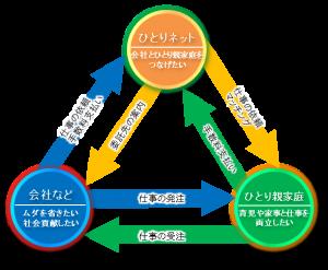 業務委託のイメージ図